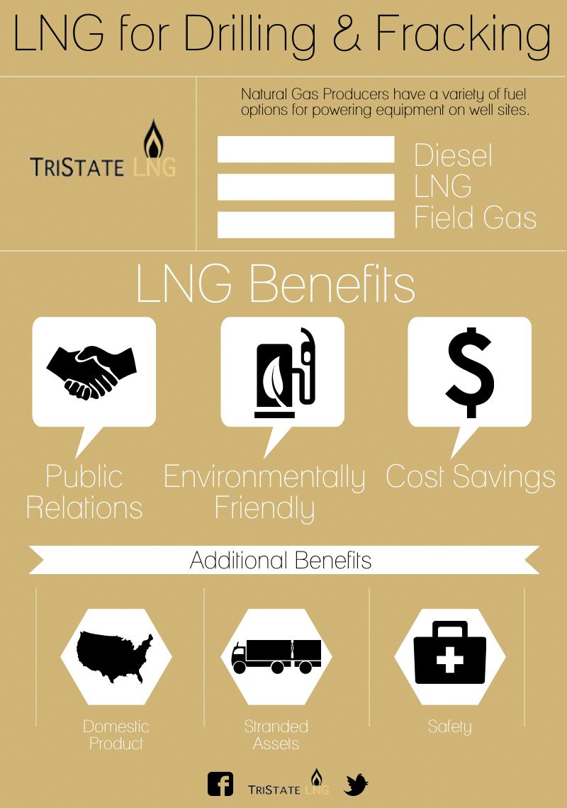 TriState LNG, LLC - 1(1)